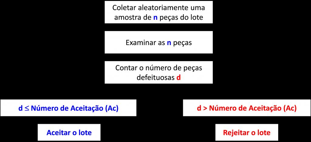 Esquema inspeção de aceitação por amostragem