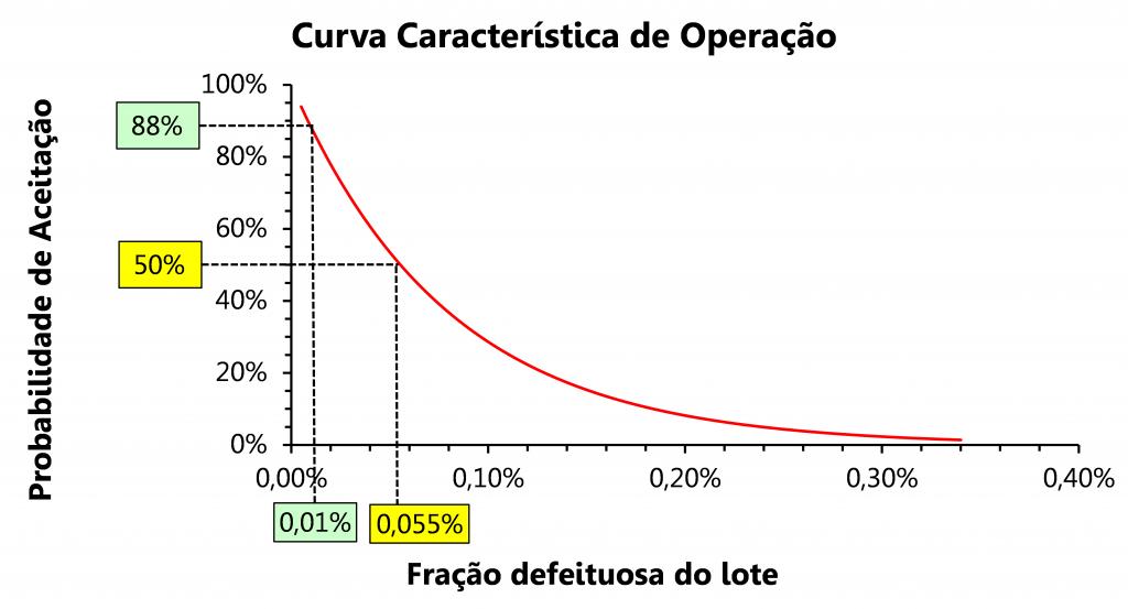 cuidados-importantes-na-inspecao-de-aceitacao-por-amostragem-curva-característica-de-operação