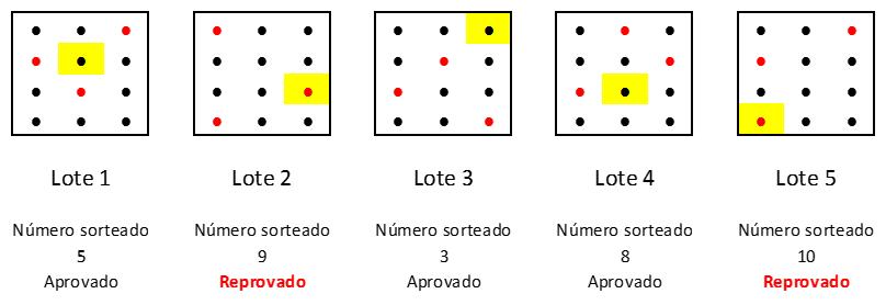 aplicação do plano de amostragem-lotes2